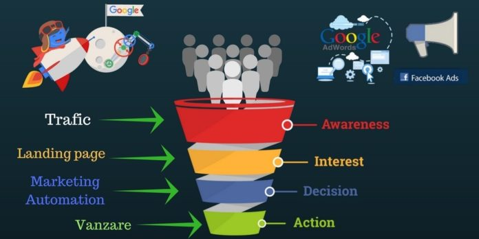 Pâlnia de marketing- cheie pentru creșterea vânzărilor și atragerea de noi clienți