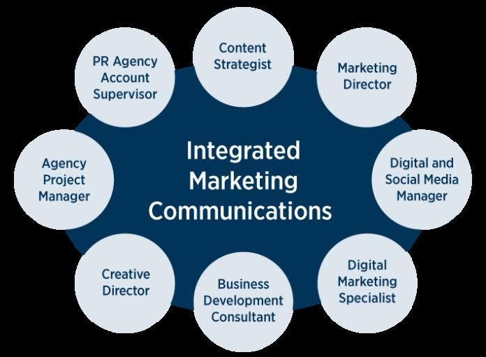 Strategia de căutare în marketingul de lux, partea 3 - Comunicare de marketing integrată
